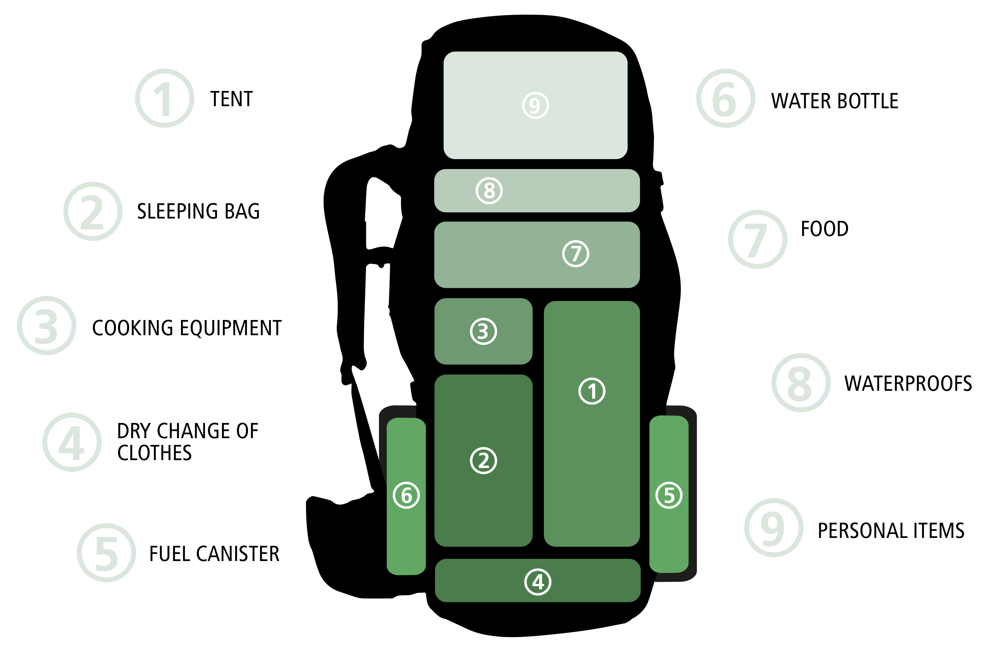 How To Pack A Rucksack